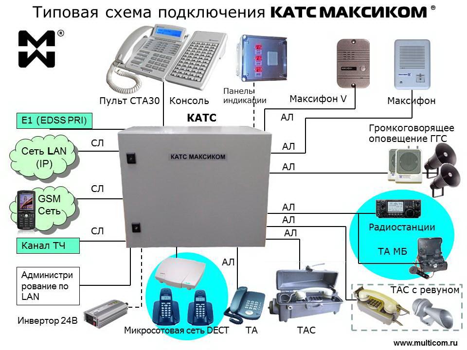 схема подключения оконечного оборудования к КАТС МАКСИКОМ