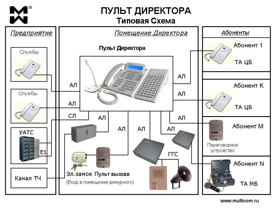 Директорская связь: принципиальная схема пульта директорской связи