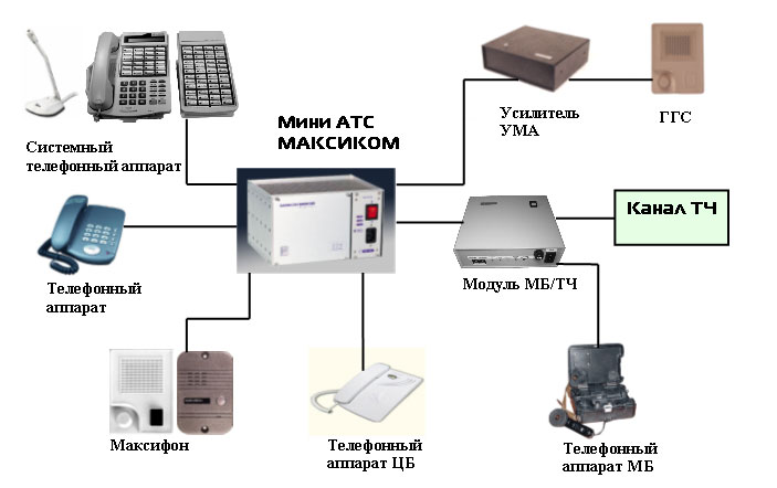 Ведомственные системы связи. Схема подключения аксессуаров Максиком в системе ведомственной связи.