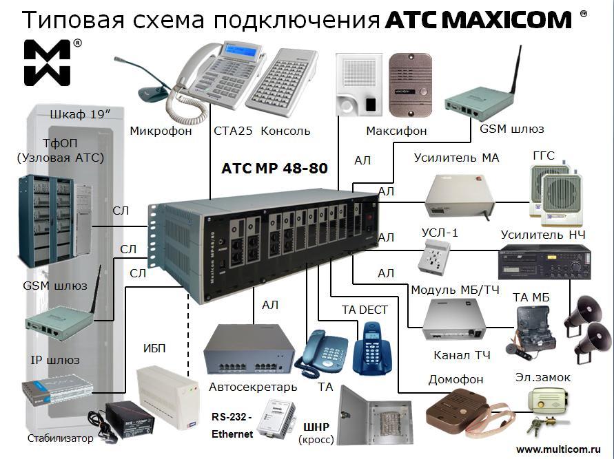 Система связи предприятия: мини атс для офиса: типовая схема подключения АТС МАКСИКОМ