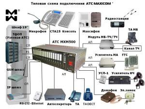 Цифровая ip АТС: типовая схема подключения АТС МАКСИКОМ МХМ500