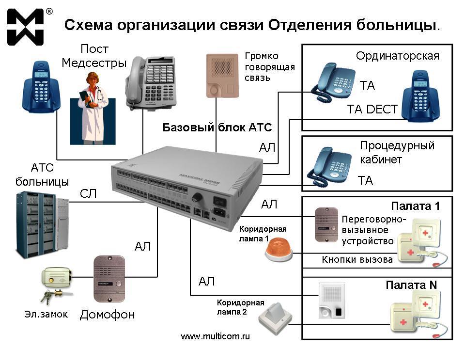 Использование мини АТС: типовая схема организации связи отделения Больницы