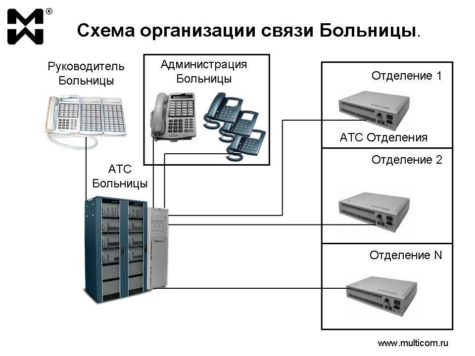 Использование мини АТС: типовая схема организации связи Больницы
