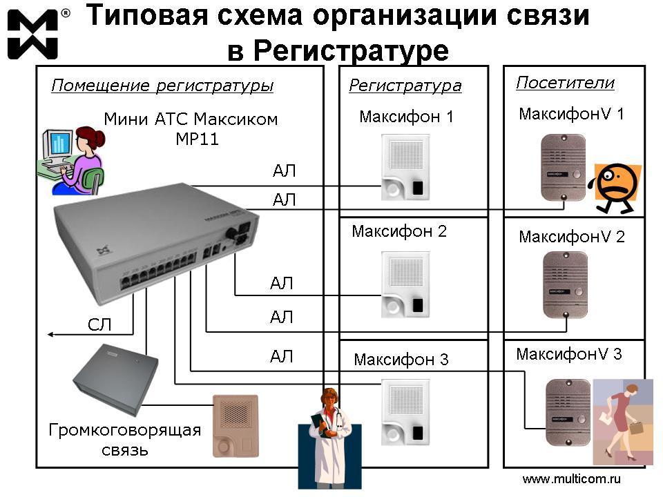 Использование офисных АТС: типовая схема организации связи в Регистратуре