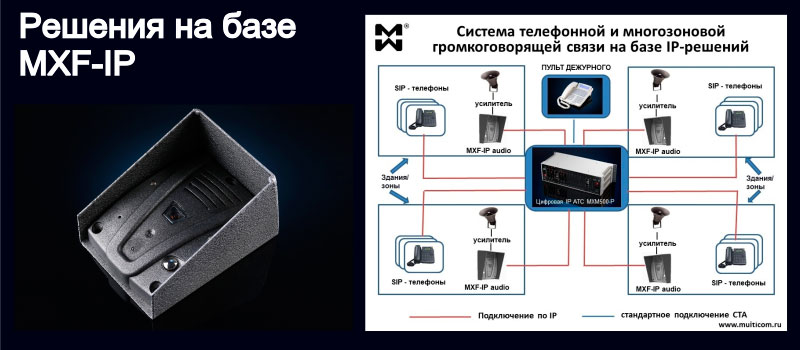 Изображение IP переговорного устройства и схемы многозоновой ГГС