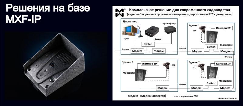 Изображение IP переговорного устройства и системы ГГС садоводства