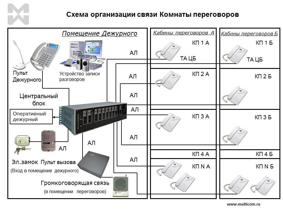 схема организации связи комнаты переговоров