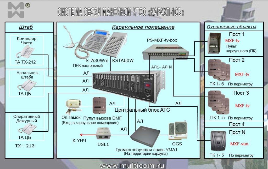 Схема караульной системы связи