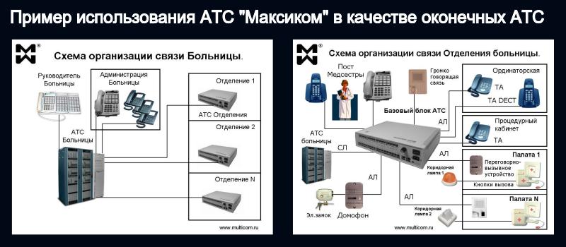Связь в больницах на примере АТС Максиком
