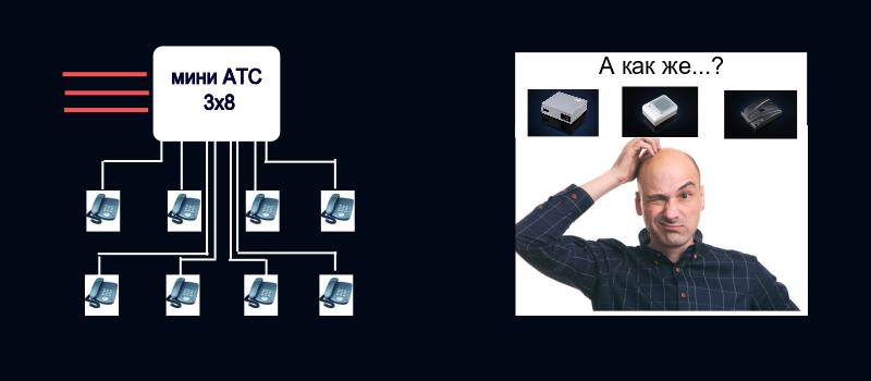 Конфигурация мини АТС