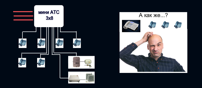 Конфигурация и масштабируемость АТС