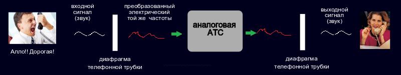 Как работает аналоговая АТС