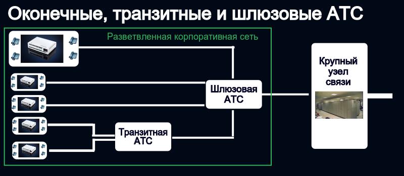 Оконечные, транзитные и шлюзовые АТС