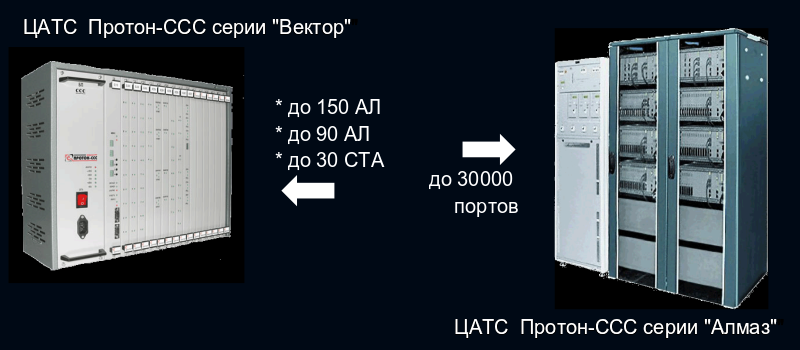 "Цифровые АТС ""Протон"""