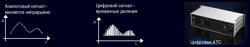 Аналоговый и цифровой сигнал.