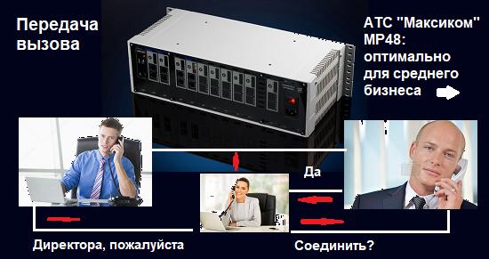 Функции мини АТС MP48