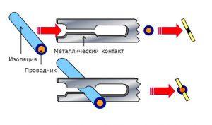 Как обеспечивается контакт в плинтах типа Krone (c[tvf)