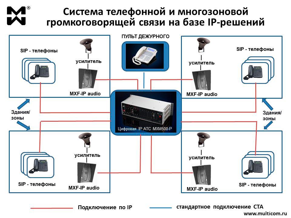 Схема IP решения для системы телефонной связи и ГГС