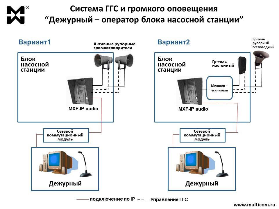 Схема системы ГГС и громкого оповещения для блочной насосной станции