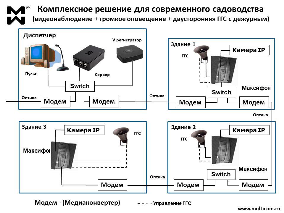 Схема комплексного решения видеонаблюдение, громкое оповещение, двухсторонняя ГГС