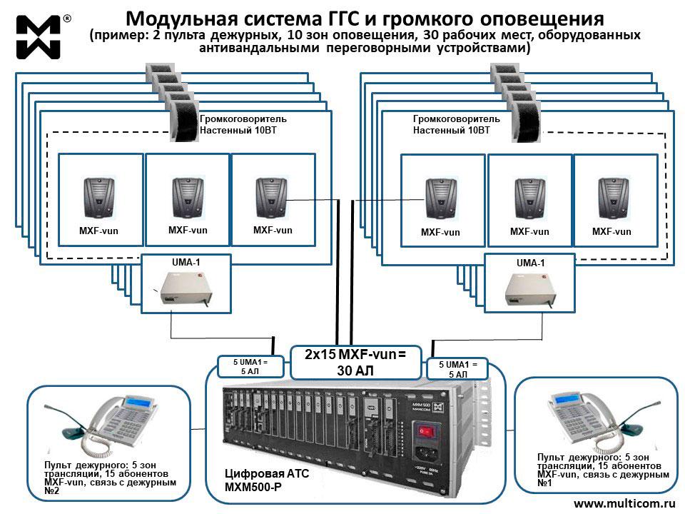 Схема модульного решения ГГС и громкого оповещения