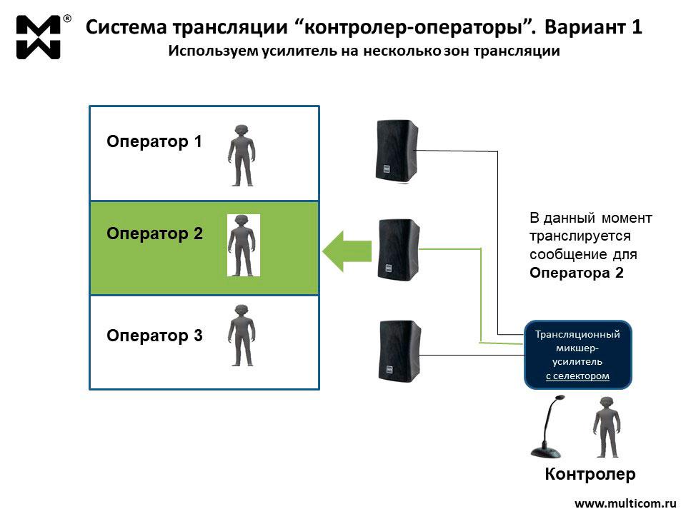 Схема организации цеховой ГГС Вариант1