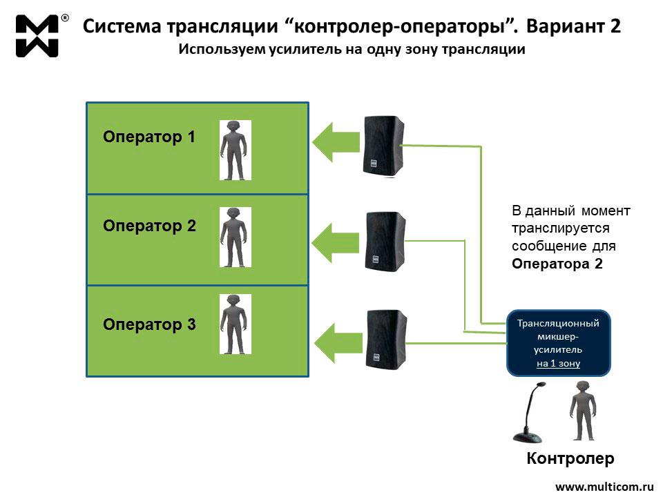 Схема организации цеховой ГГС Вариант 2