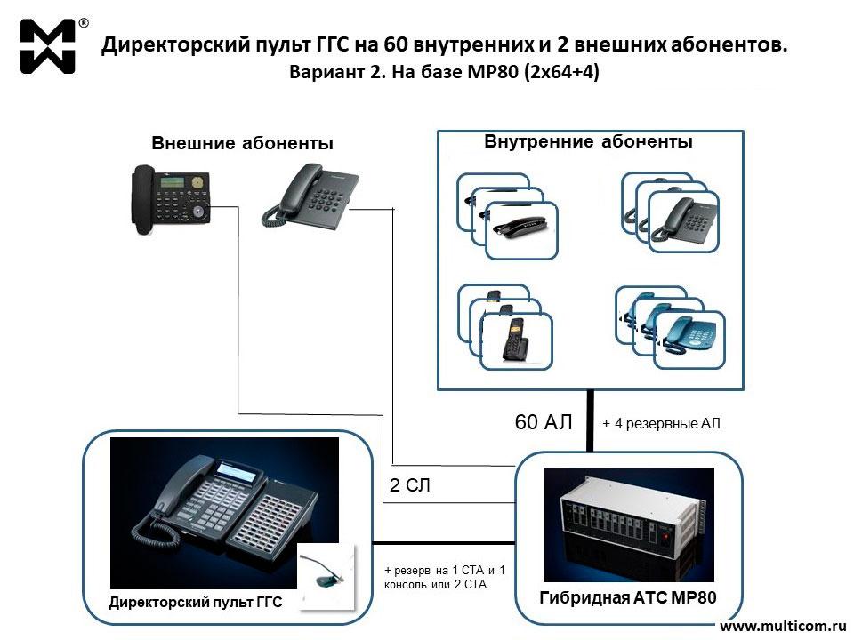 Схема директорского пульта ГГС на 60 абонентов на базе гибридной АТС
