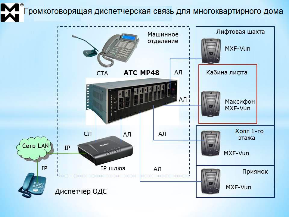 Диспетчерская ГГС для многоквартирного дома принципиальная схема