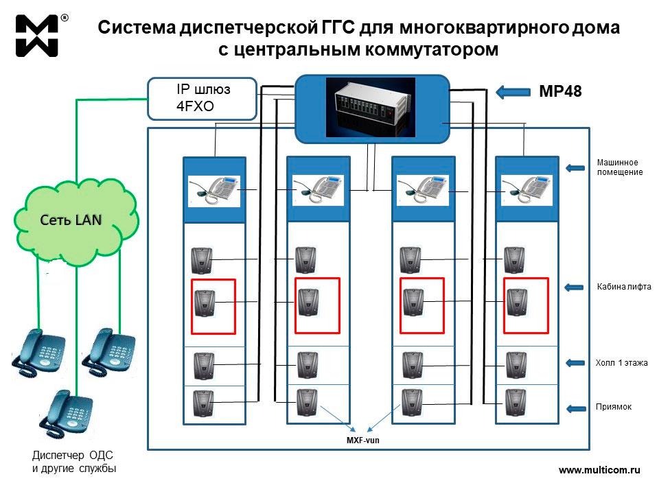 Диспетчерская ГГС многоквартирного дома с центральным коммутатором схема