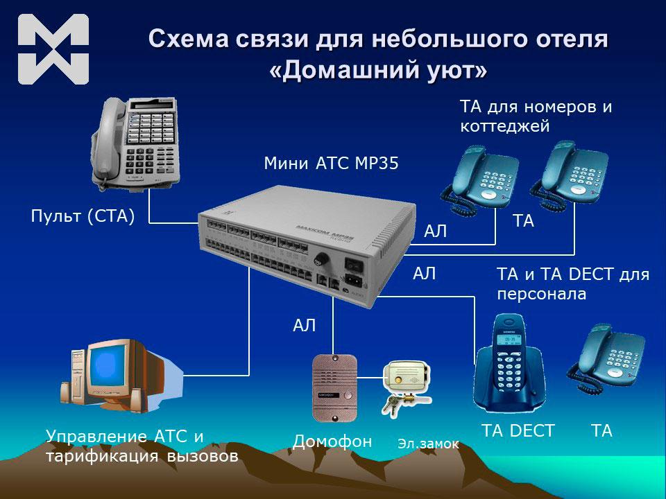 Система связи для мини-отеля схема