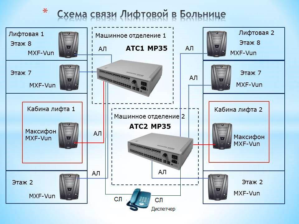 Схема лифтовой связи в больнице вариант 1