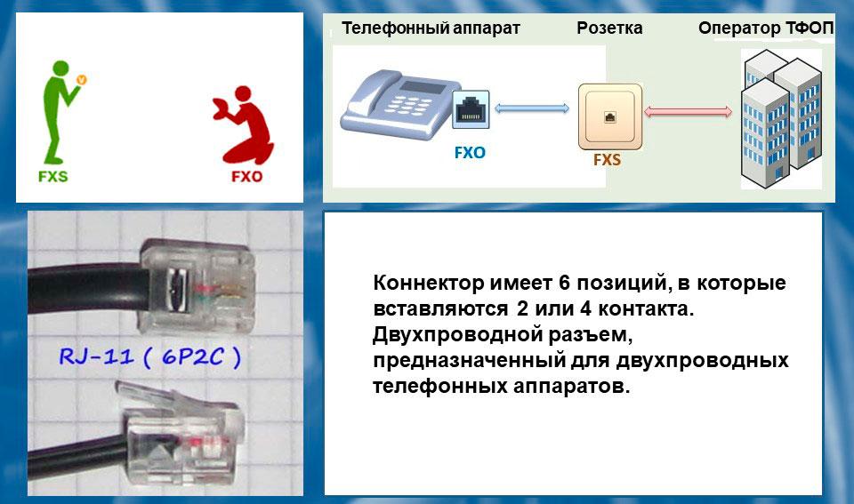 Принципиальные отличия интерфейсов FXS и FXO.