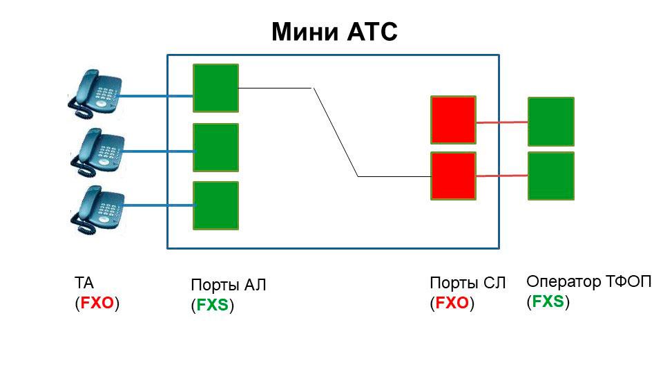 Схема. иллюстрирующая особенности портов АЛ и СЛ аналоговых мини-атс