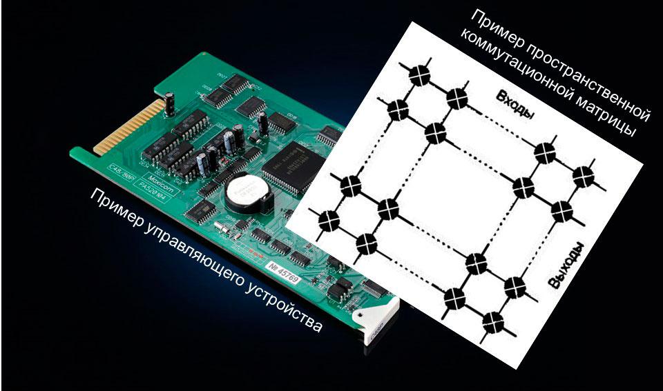 Примеры пространственной коммутационной матрицы и управляющего устройства.