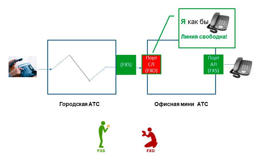 Схема, иллюстрирующая первый этап приема внешнего вызова.