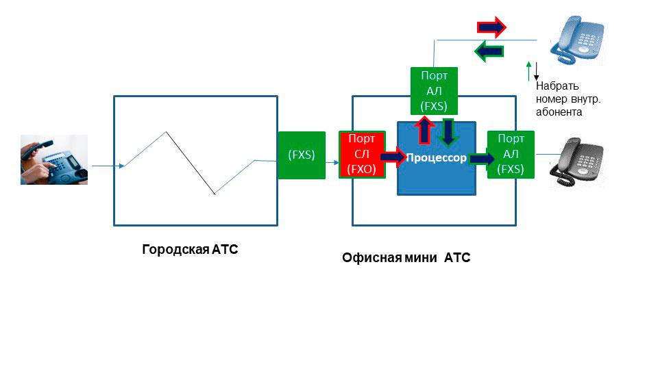 Схема внутренней связи в аналоговй мини АТС - направление входящих на секретаря.