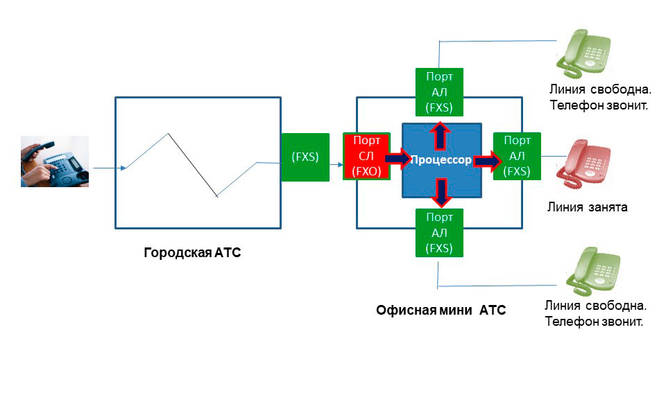Схема группового наведения входящих вызовов, вариант 1