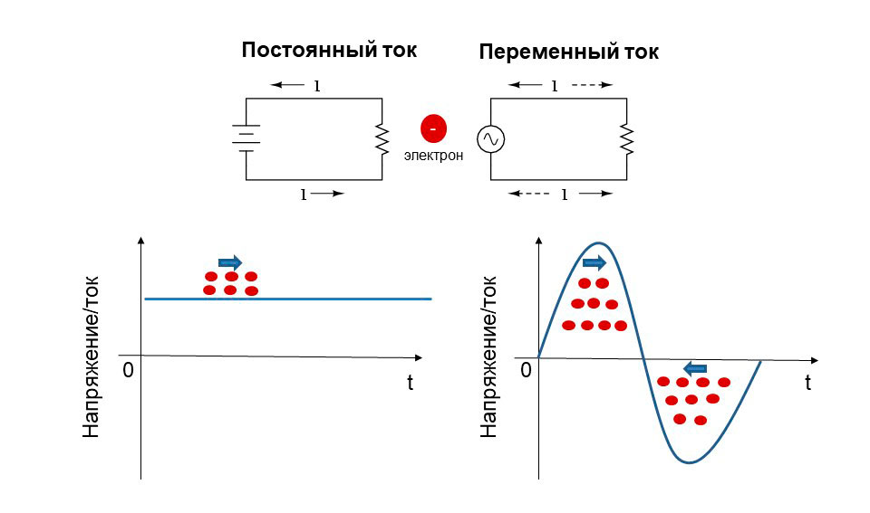 Схематическое отображение разницы между переменным и постоянным током