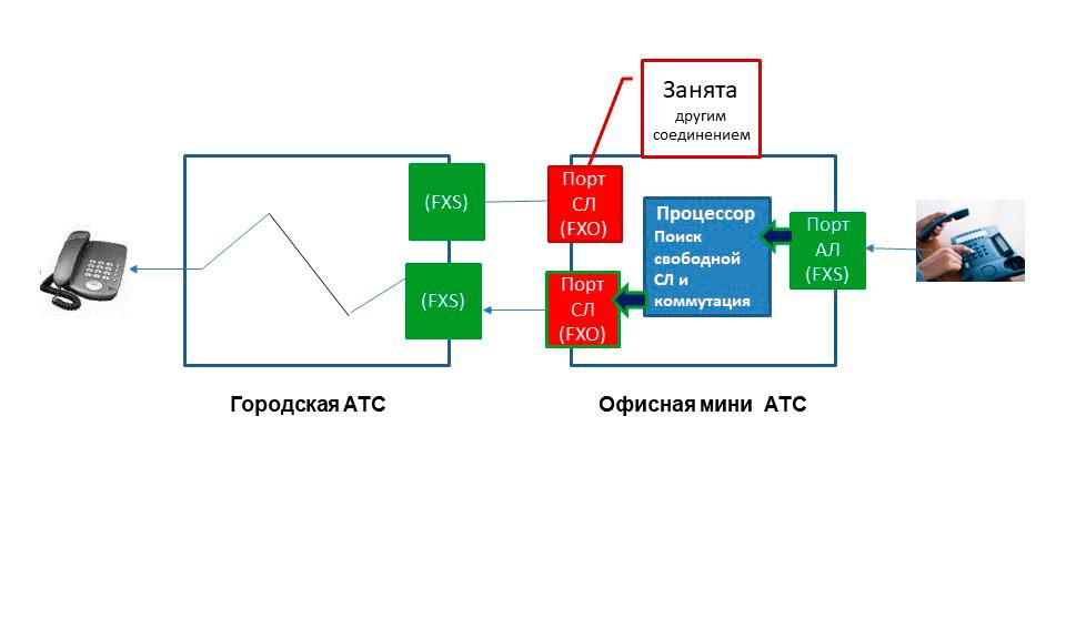 Схема организации исходящей связи в аналоговой мини АТС