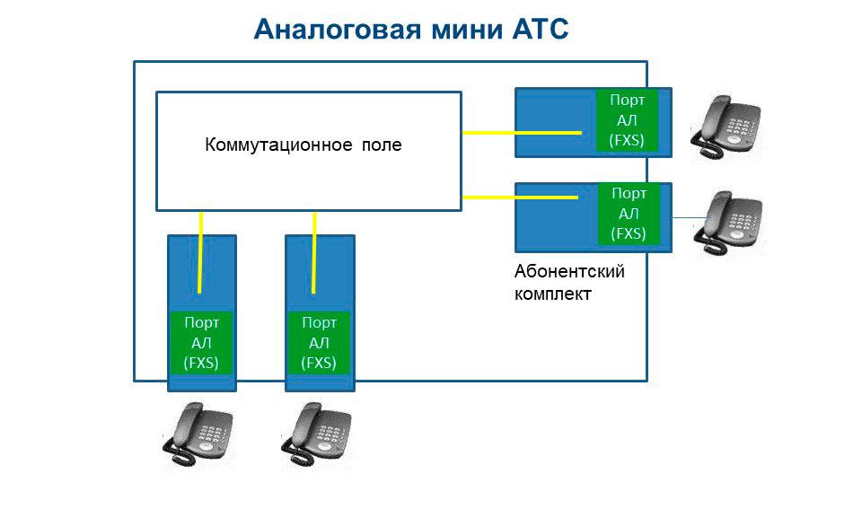 Условное изображение индивидуальных абонентских трактов.
