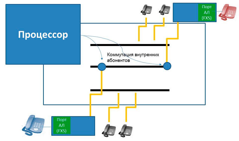 Условная схема подключения абонентских трактов к свободному шлейфу аналоговой АТС
