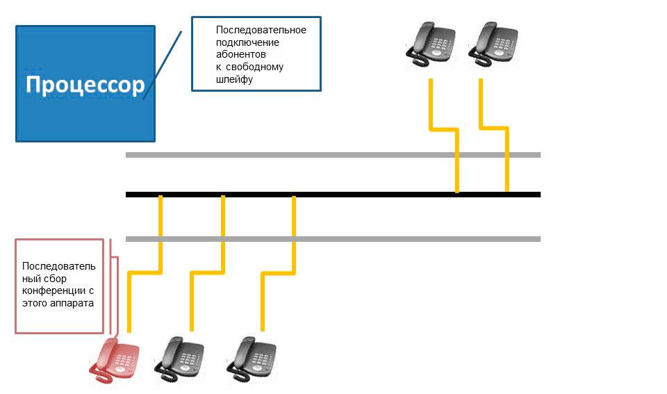 Условная схема подключения уастников телефонной конференции в аналоговой мини АТС