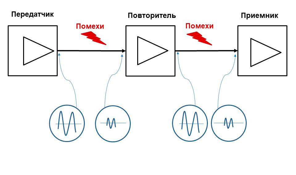 Условная схема усиления аналогового сигнала по пути его распространения