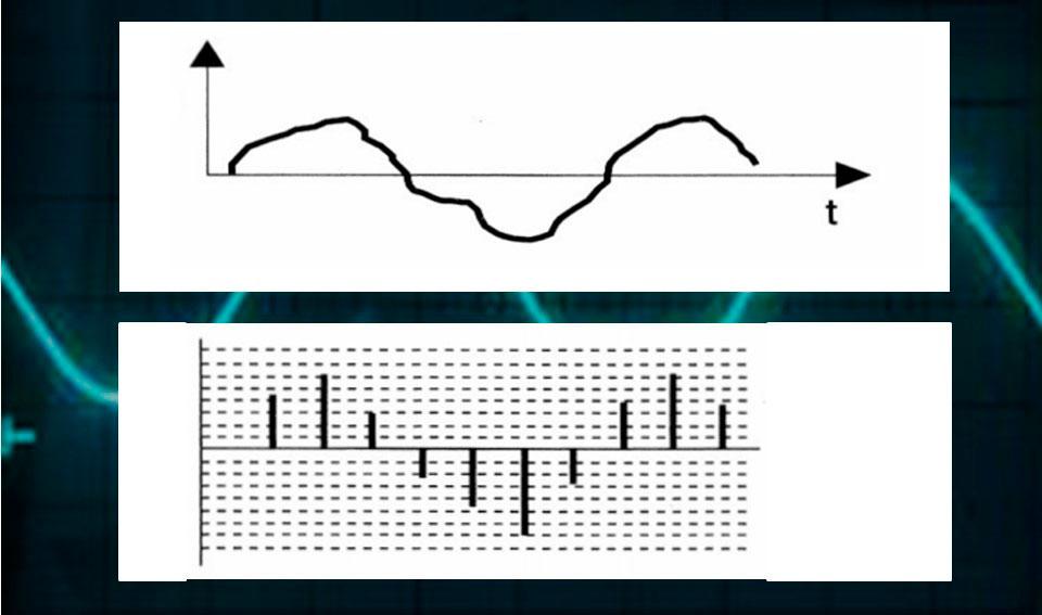 Первый этап преобразования аналогового сигнала