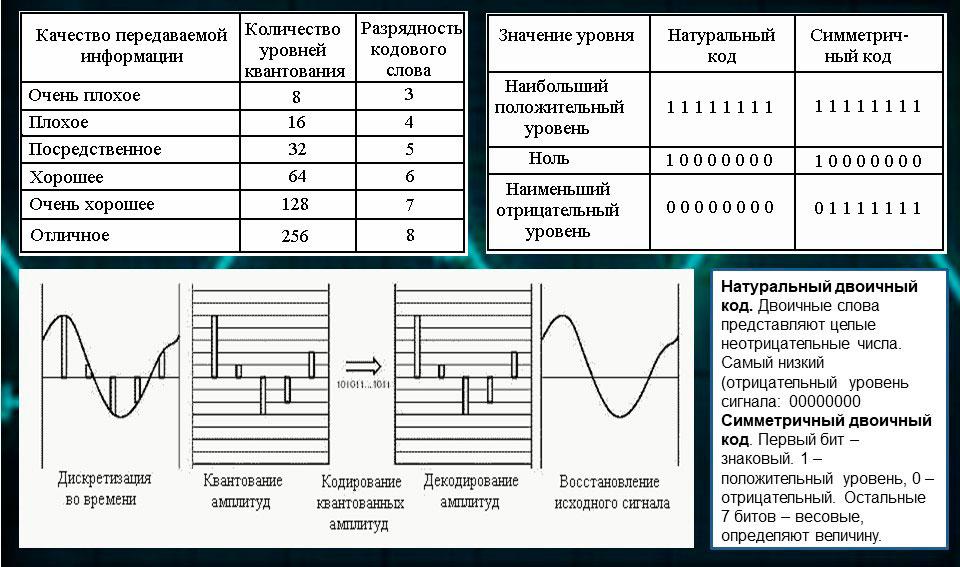 Схема квантования и кодирования, различие симметричного и натурального кодов