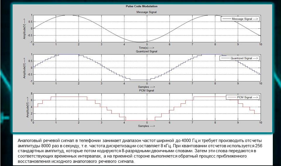Изображение этапов преобразования цифрового сигнала