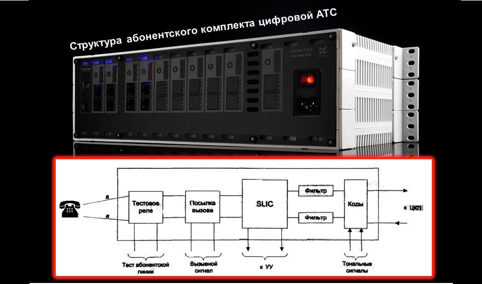 Принципиальная схема абонентского комплекта цифровой АТС