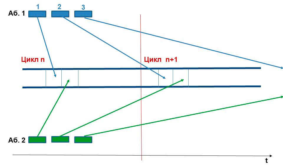 Условная схема распределения сообщений по циклам и канальным интервалам.