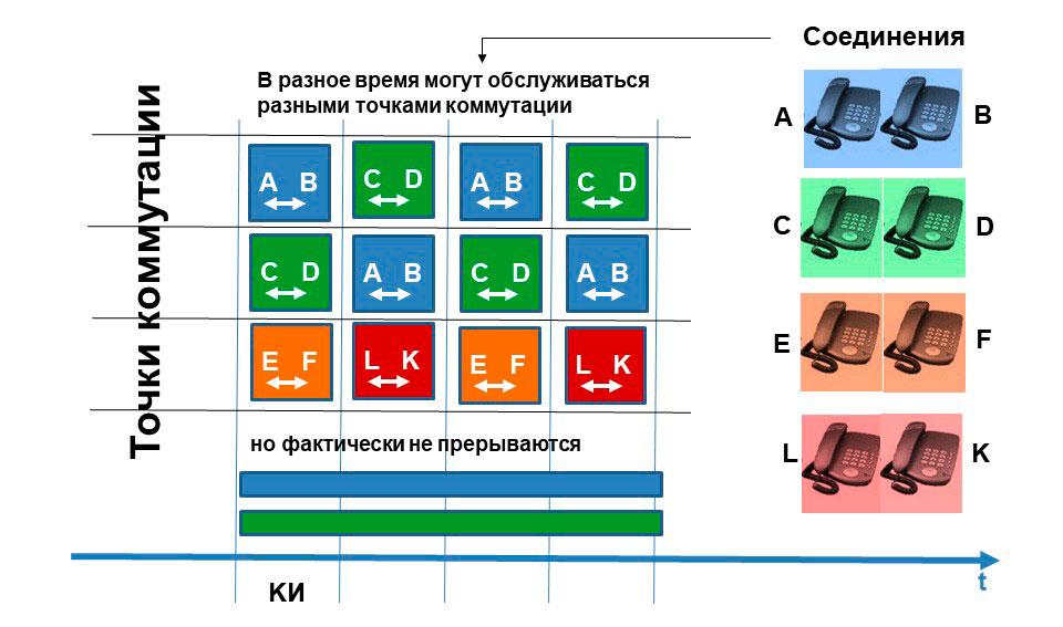 Схематическое отображение принципов коммутации в цифровых АТС